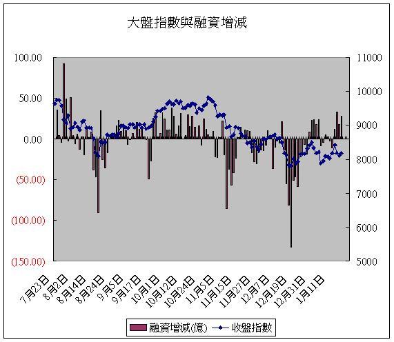 大盤指數與融資增減(20080118).JPG