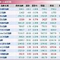 全球股市指數(20080121).JPG