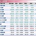 全球股市指數(20080122).JPG