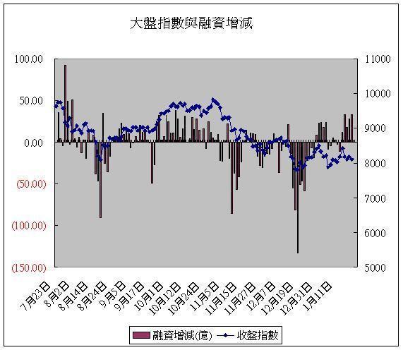 大盤指數與融資增減(20080121).JPG