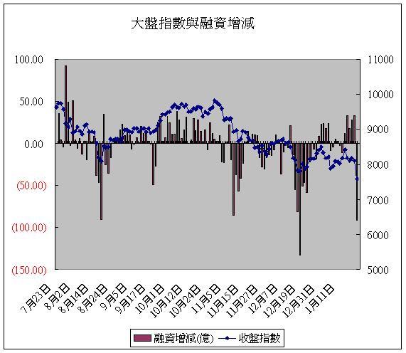 大盤指數與融資增減(20080123).JPG