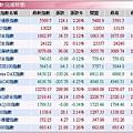 全球股市指數(20080124).JPG