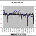 大盤指數與融資增減(20080124).JPG