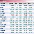 全球股市指數(20080128).JPG