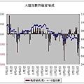 大盤指數與融資增減(20080125).JPG