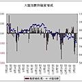 大盤指數與融資增減(20080129).JPG