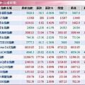 全球股市指數(20080129).JPG