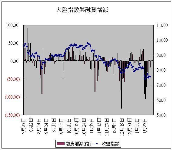 大盤指數與融資增減(20080130).JPG