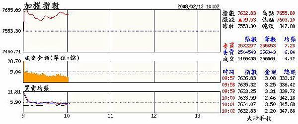 當日大盤走勢(20080213).jpg