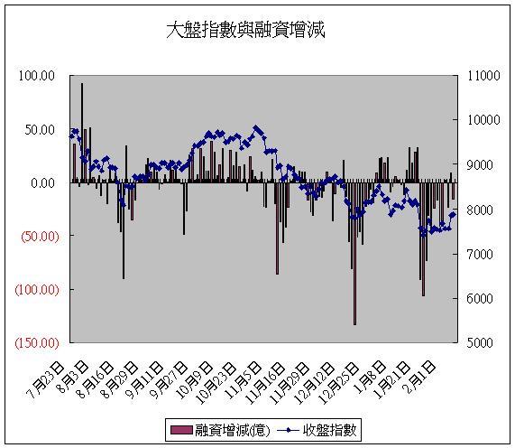 融資(20080215).JPG