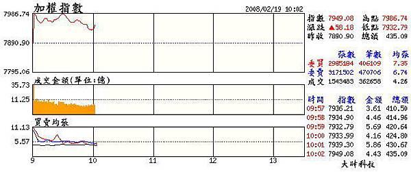 當日大盤走勢(20080219).jpg