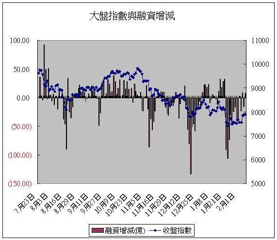 融資(20080218).JPG
