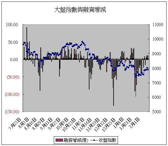 融資(20080220).JPG