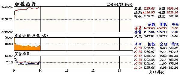 當日大盤走勢(20080225).jpg