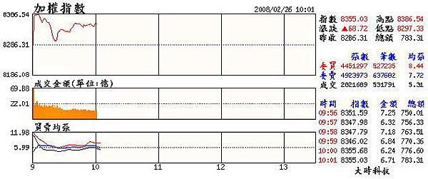 當日大盤走勢(20080226).jpg