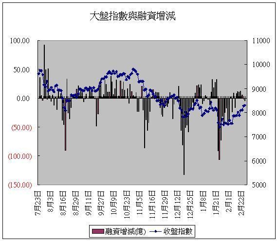 融資(20080226).JPG