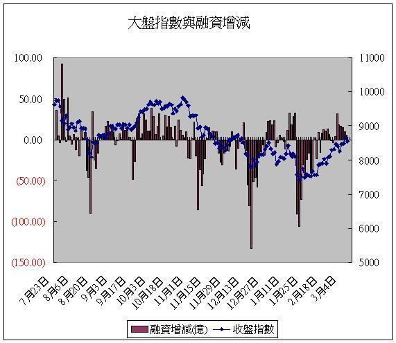 融資(20080310).JPG