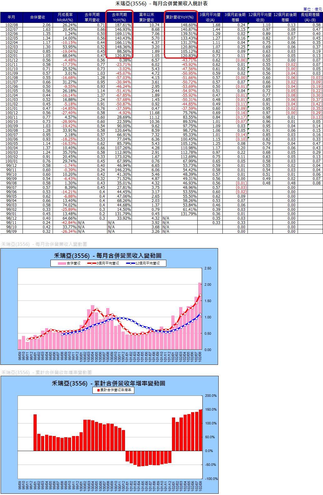 3556營收圖表.1