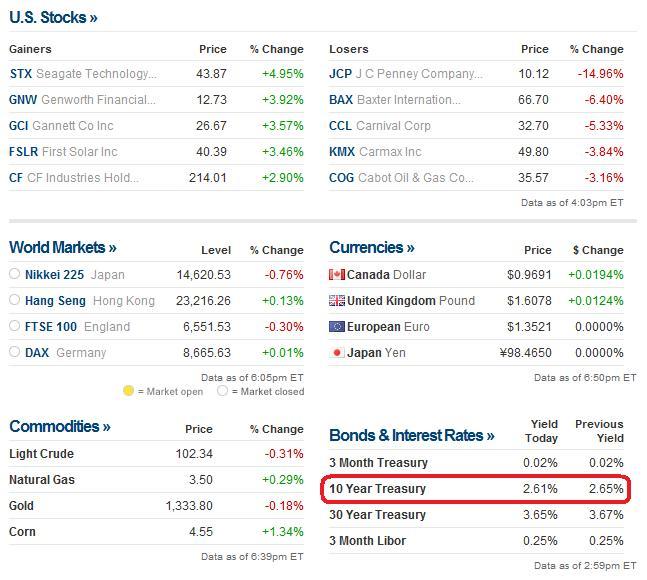 美國主要金融市場行情及公債殖利率
