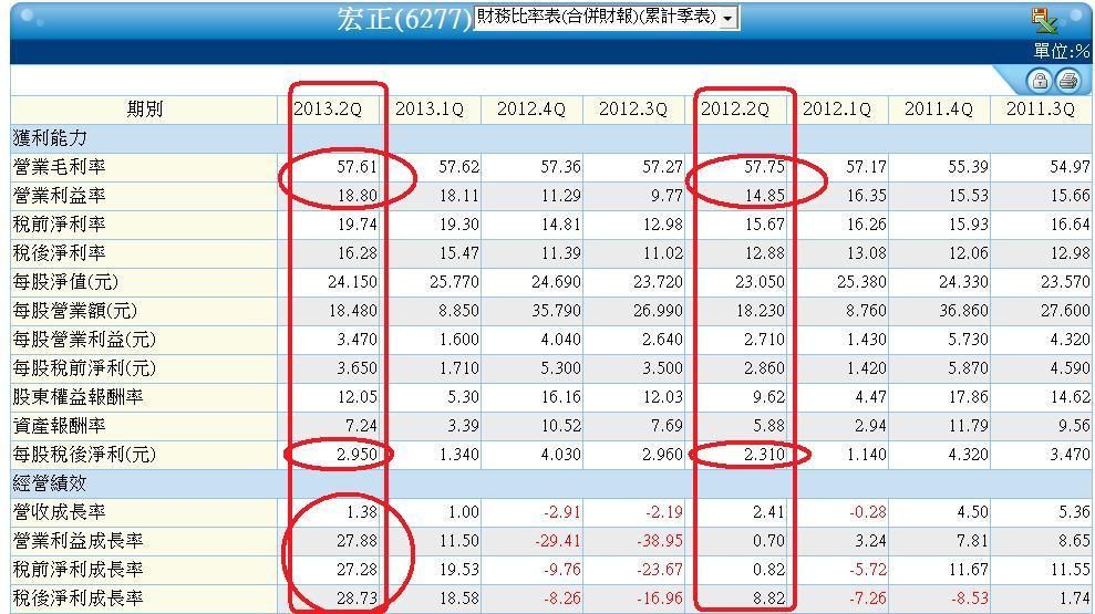 6277季累計財務比率表