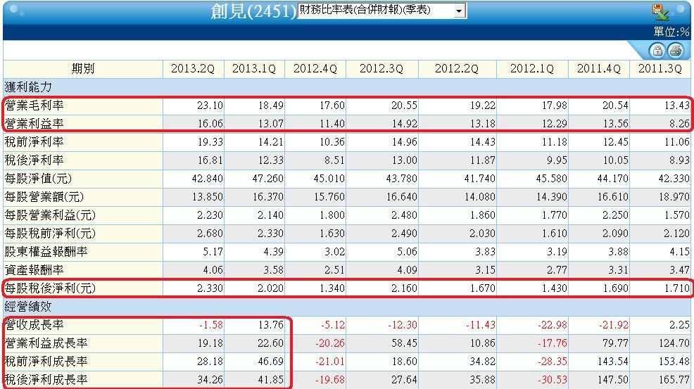 2451單季財務比率表