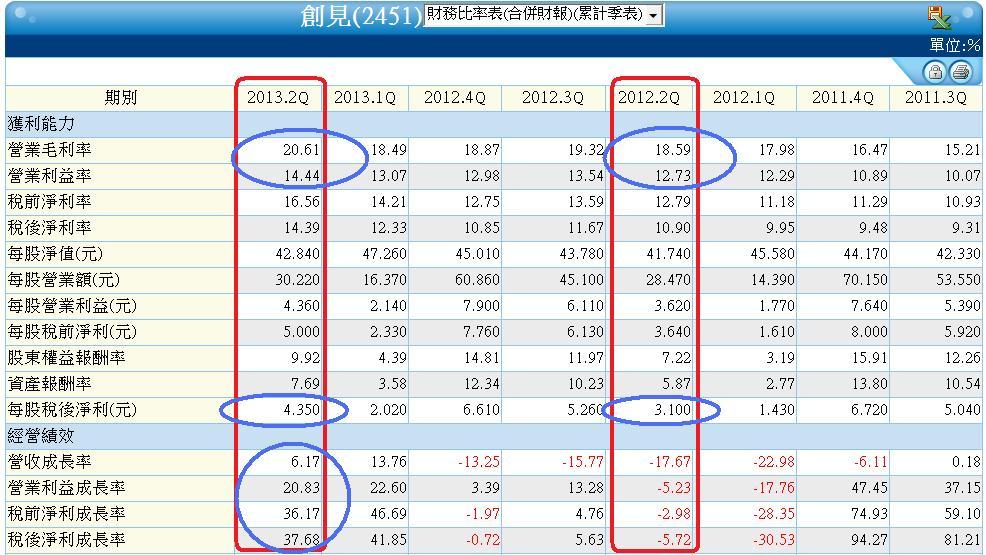 2451合併季累計財務比率表