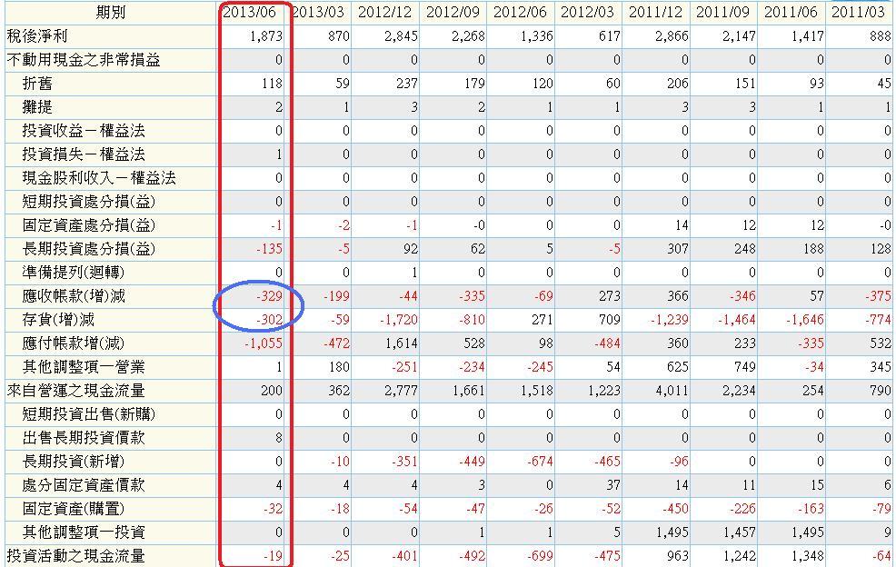 2451母公司季累計現金流量表