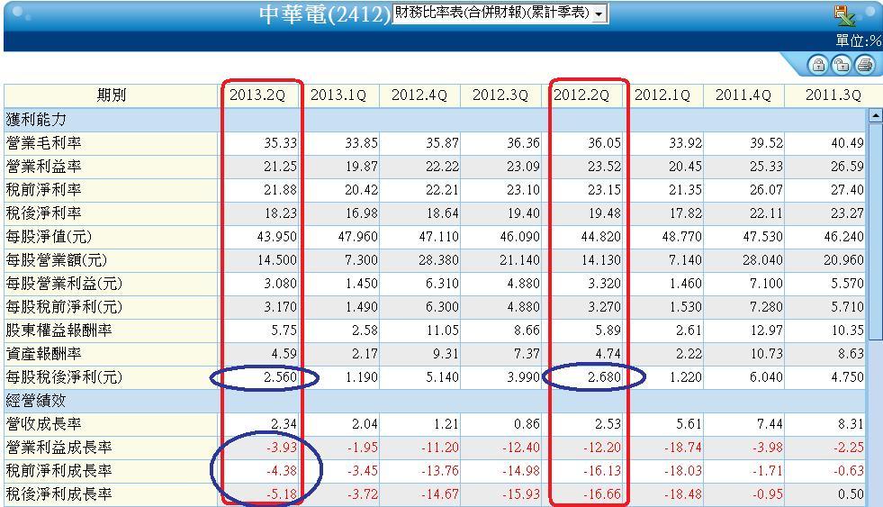 2412合併季累計財務比率表