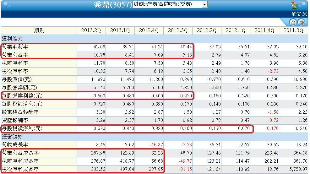 3057單季財務比率表