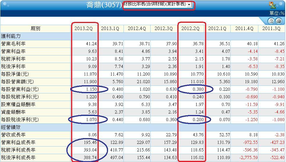 3057季累計財務比率表