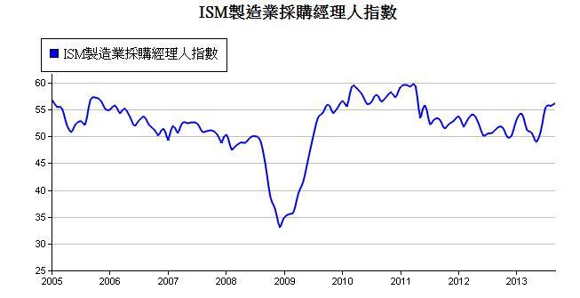 ISM製造業採購經理人指數.1