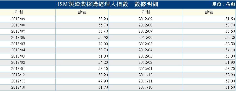 ISM製造業採購經理人指數.2