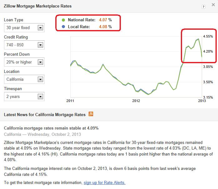 Zillow最新房貸利率