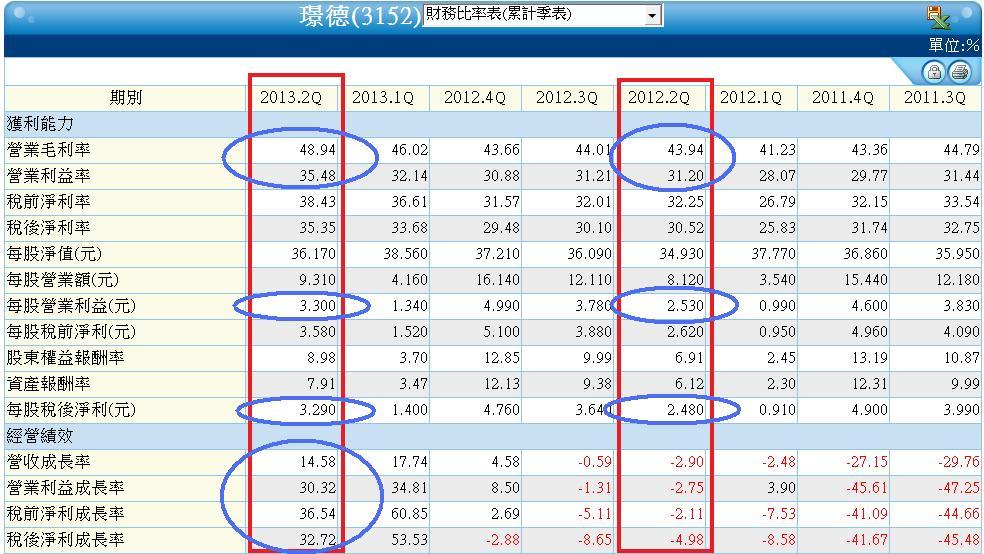 3152季累計財務比率表