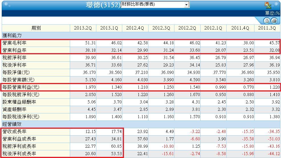 3152單季財務比率表