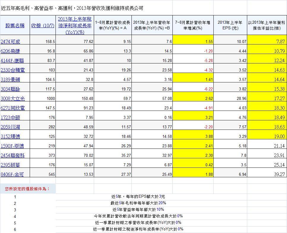 精選近五年高毛利高營益率且2013年營收及獲利持續成長公司1008