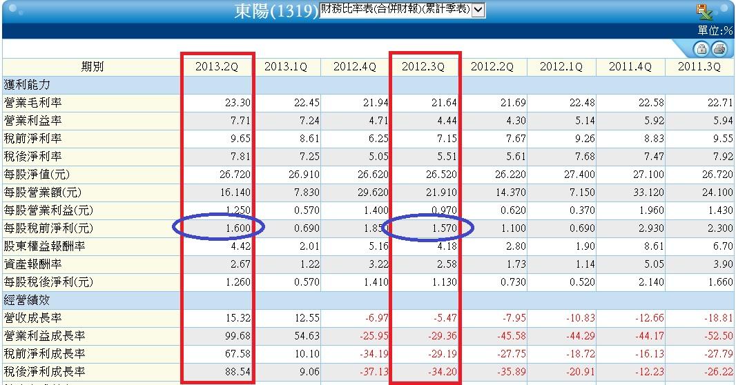 1316季合併財務比率表
