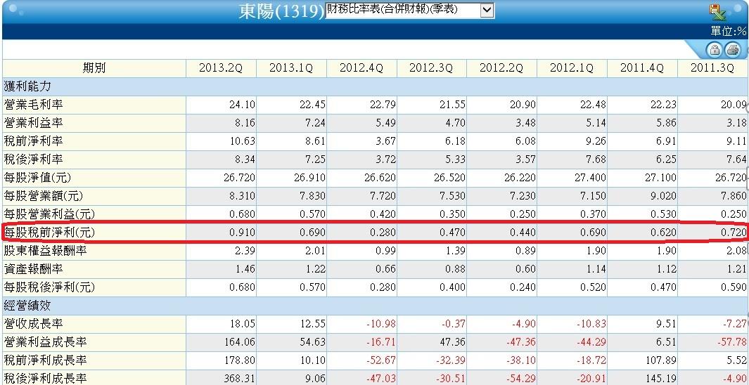 1319合併計財務比率表