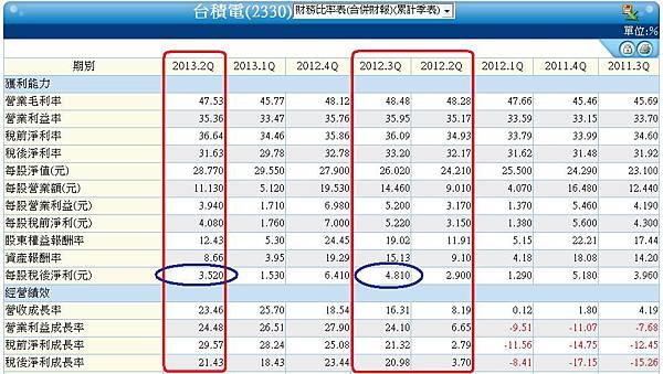 2330合併季累計財務比率表