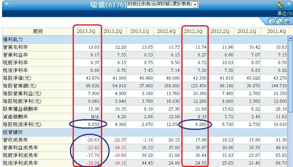 6176季累計財務比率表