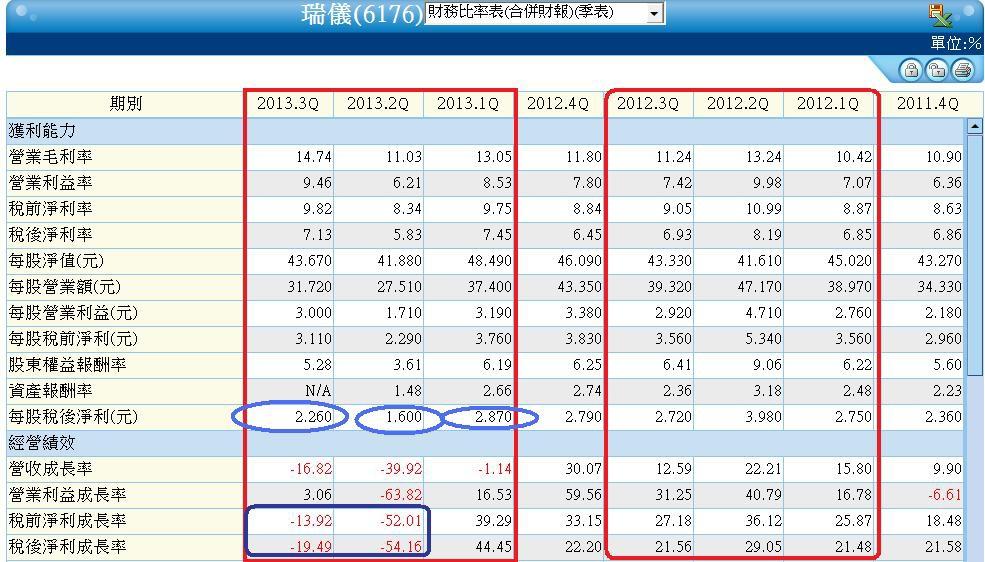 6176單季財務比率表