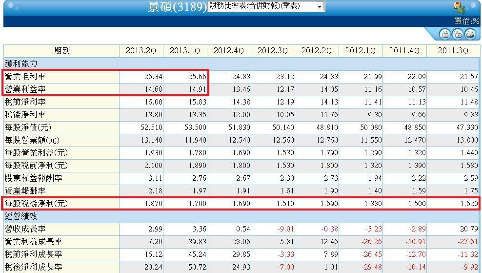 3189單季財務比率表