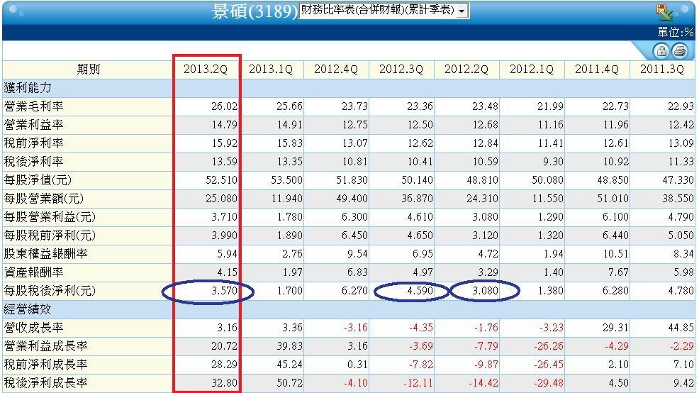 3189單季累計財務比率表