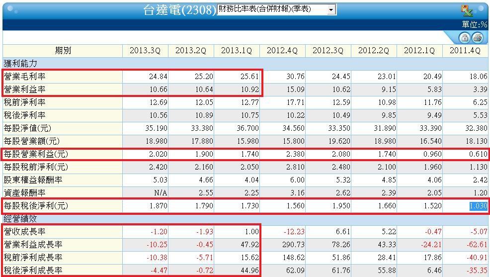 2308單季合併財務比率表