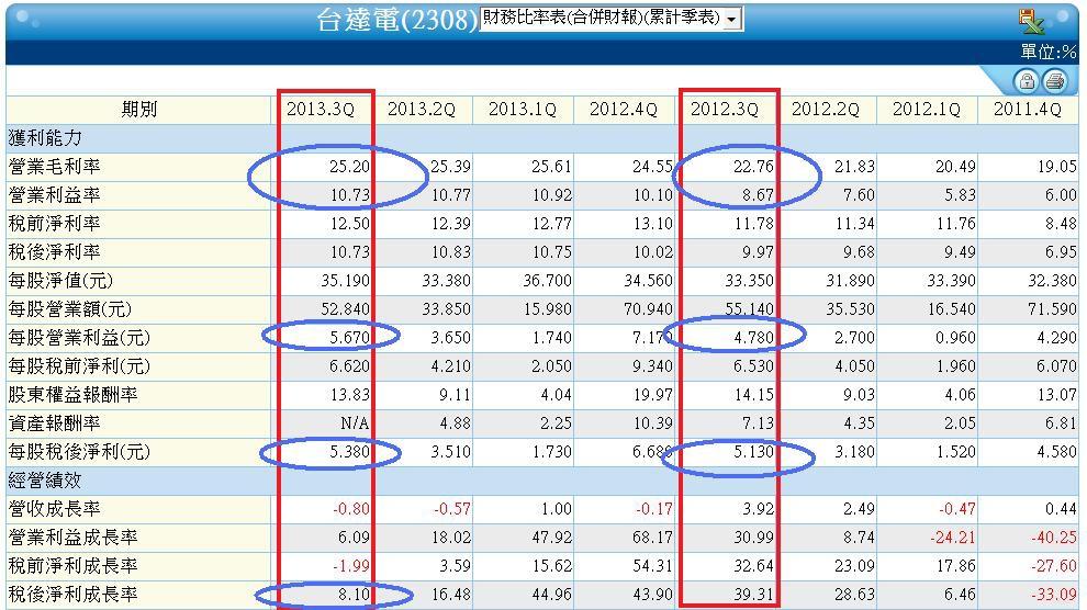 2308季累計合併財務比率表
