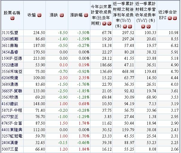20131031營收及獲利連續2季成長公司.1