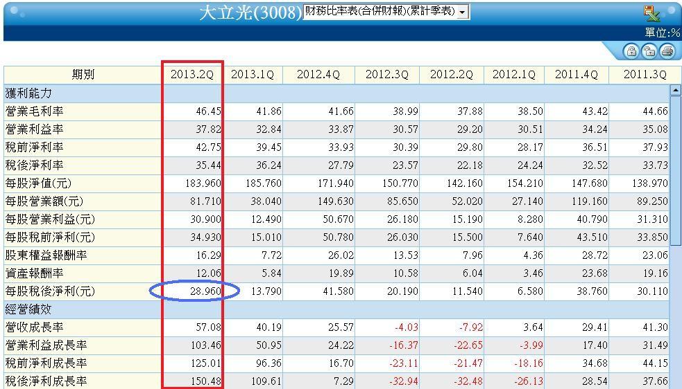 3008季累計財務比率表