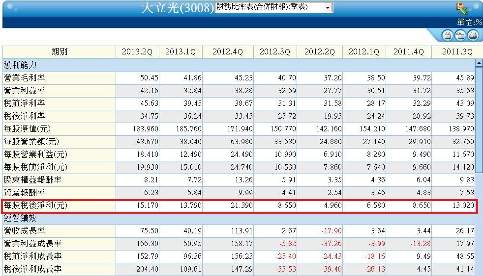 3008單季合併財務比率表