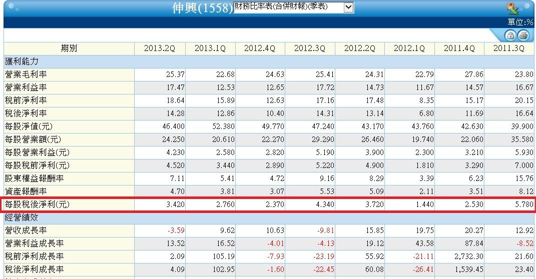 1558單季財務比率表