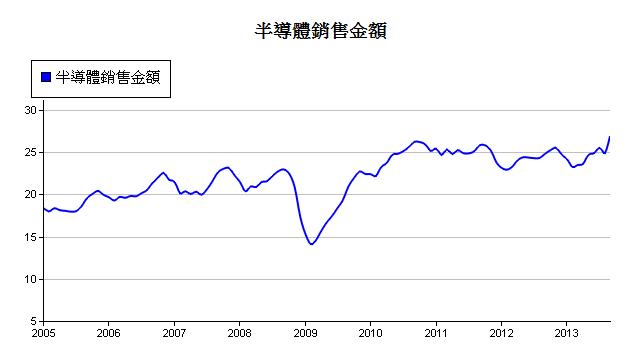 美-半導體銷售金額-1.PNG